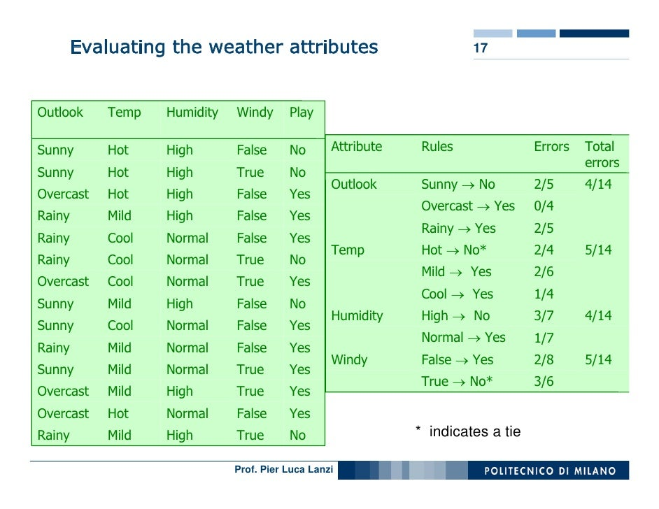 Evaluating the weather attributes                              17    Outlook     Temp   Humidity   Windy      Play        ...