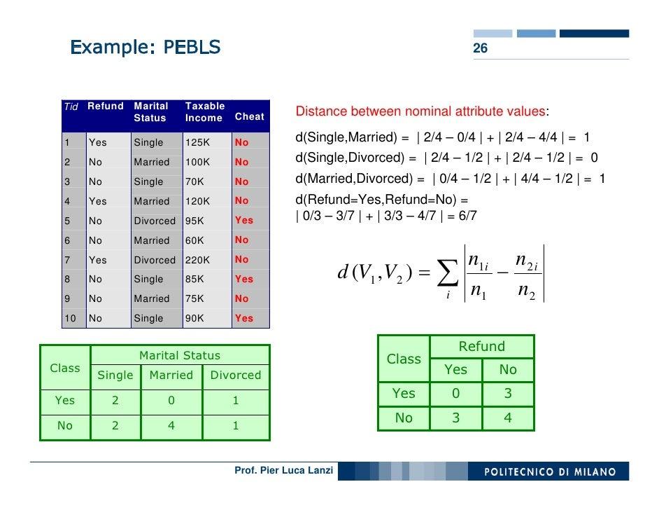 Example: PEBLS                                                                        26          Tid Refund Marital      ...