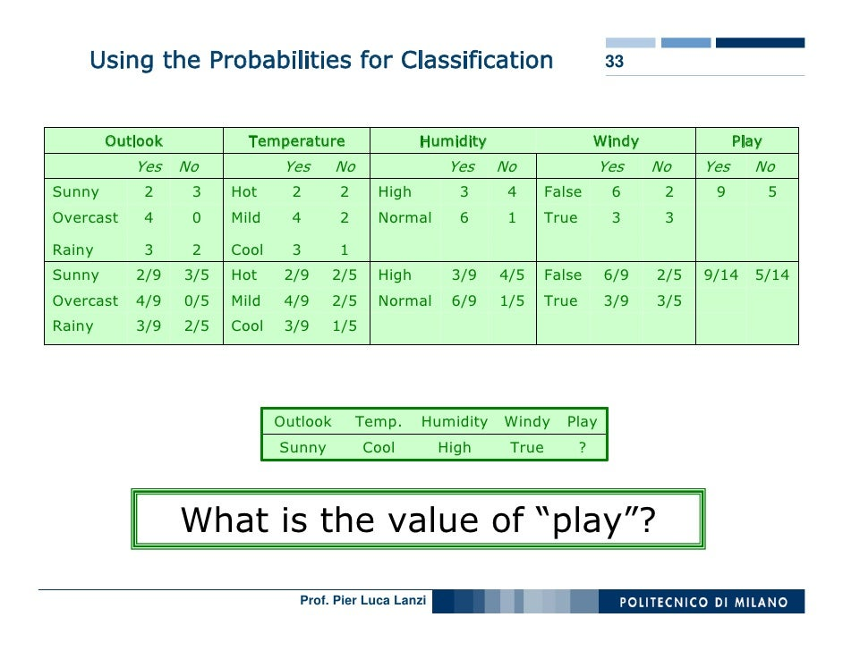 Using the Probabilities for Classification                                      33            Outlook           Temperatur...