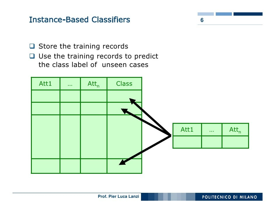 Instance-Based Classifiers                        6      Store the training records   Use the training records to predict ...