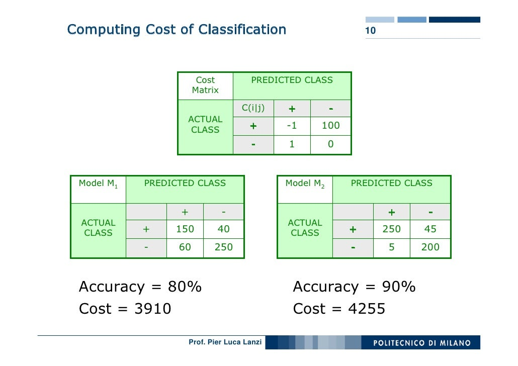 Computing Cost of Classification                                10                            Cost          PREDICTED CLAS...