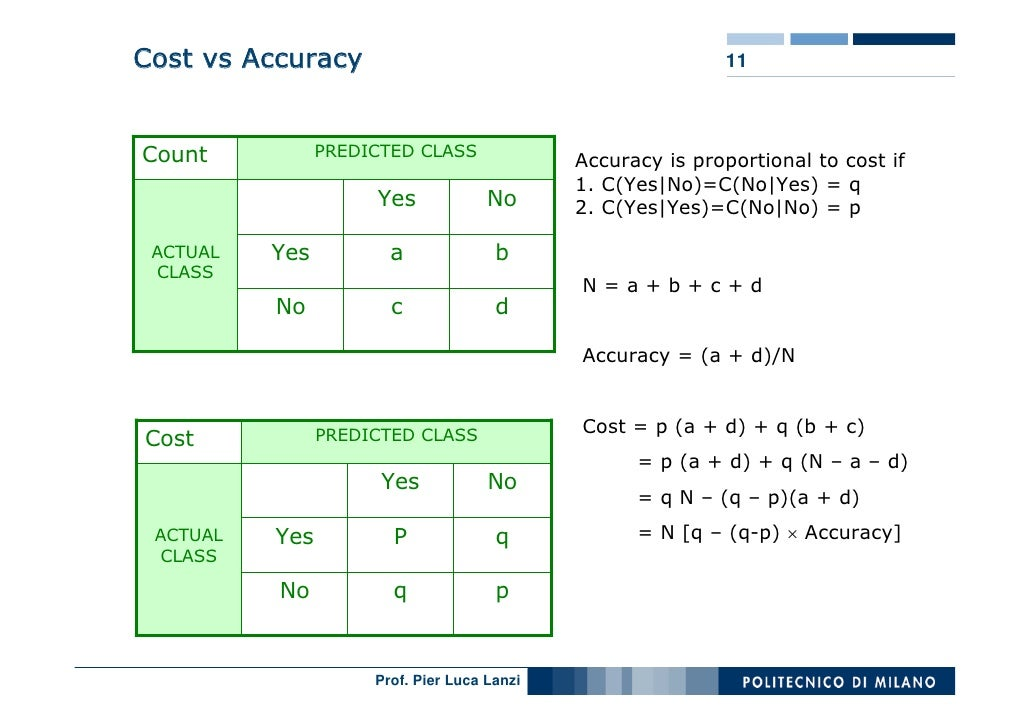 Cost vs Accuracy                                            11    Count           PREDICTED CLASS                         ...