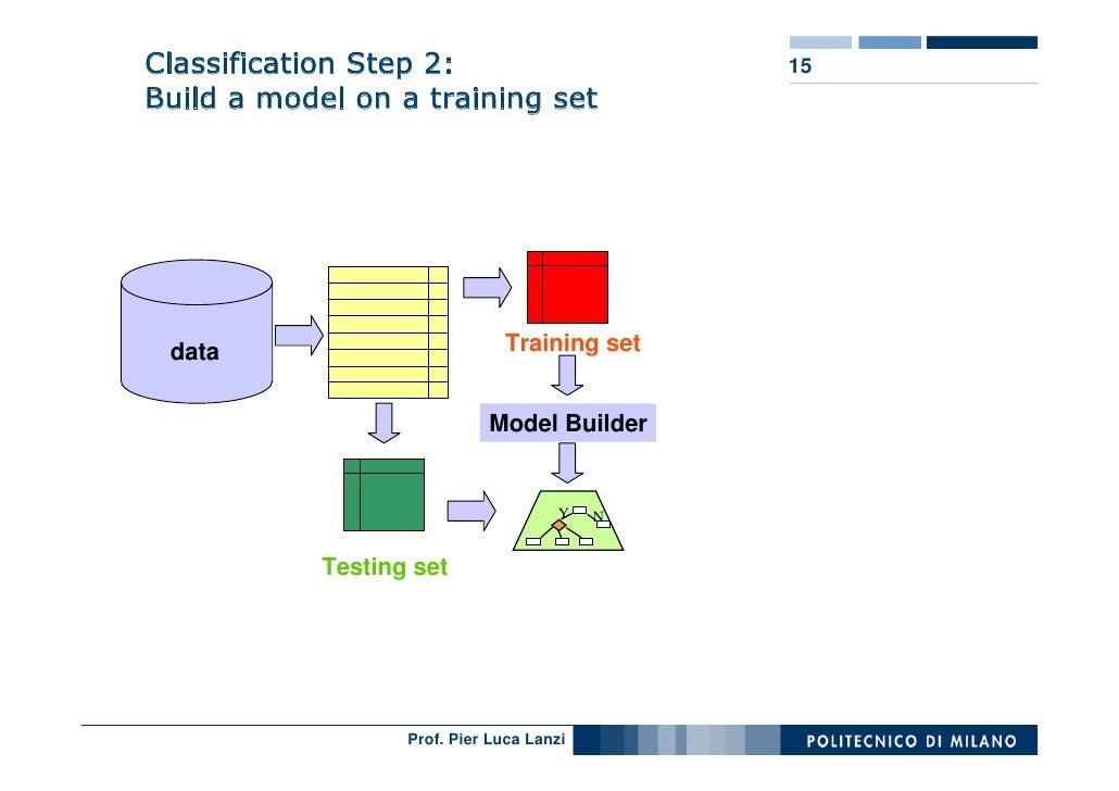 Classification Step 2:                         15 Build a model on a training set                                    Train...