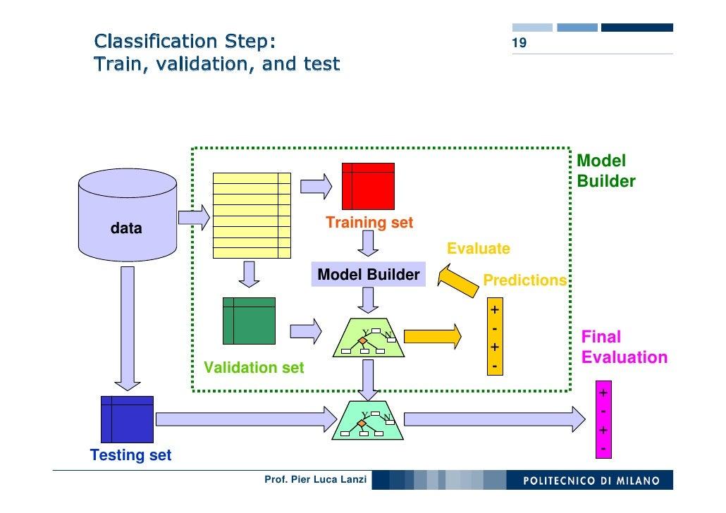 Validating data mining models