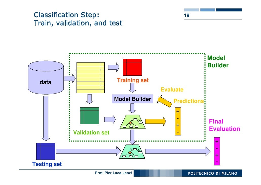 Classification Step:                                         19 Train, validation, and test                               ...
