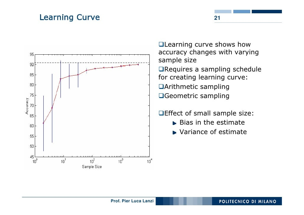 Learning Curve                                           21                                               Learning curve s...