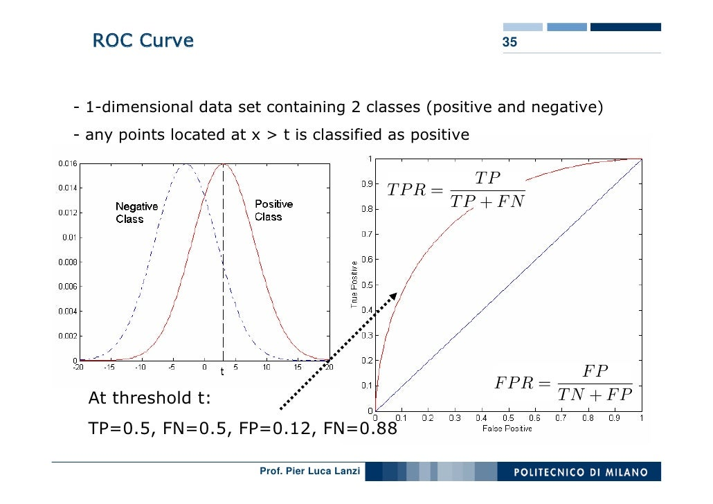 ROC Curve                                               35    - 1-dimensional data set containing 2 classes (positive and ...