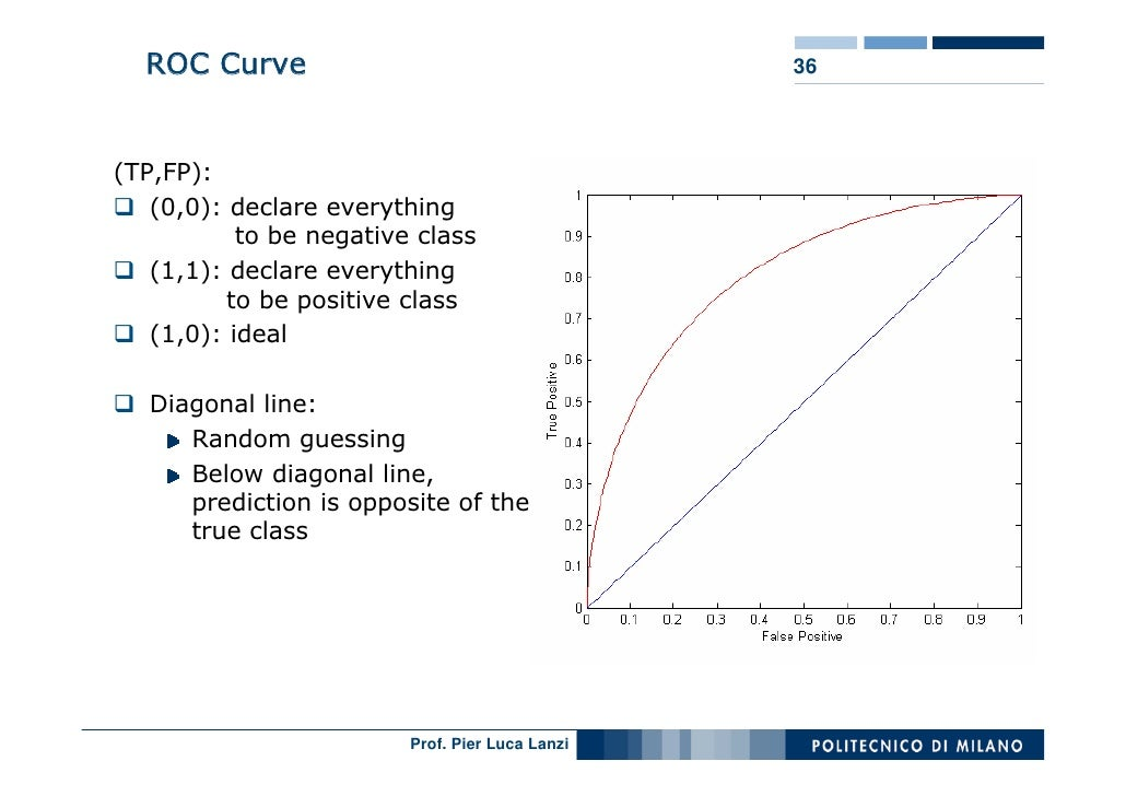 ROC Curve                                      36     (TP,FP):    (0,0): declare everything            to be negative clas...