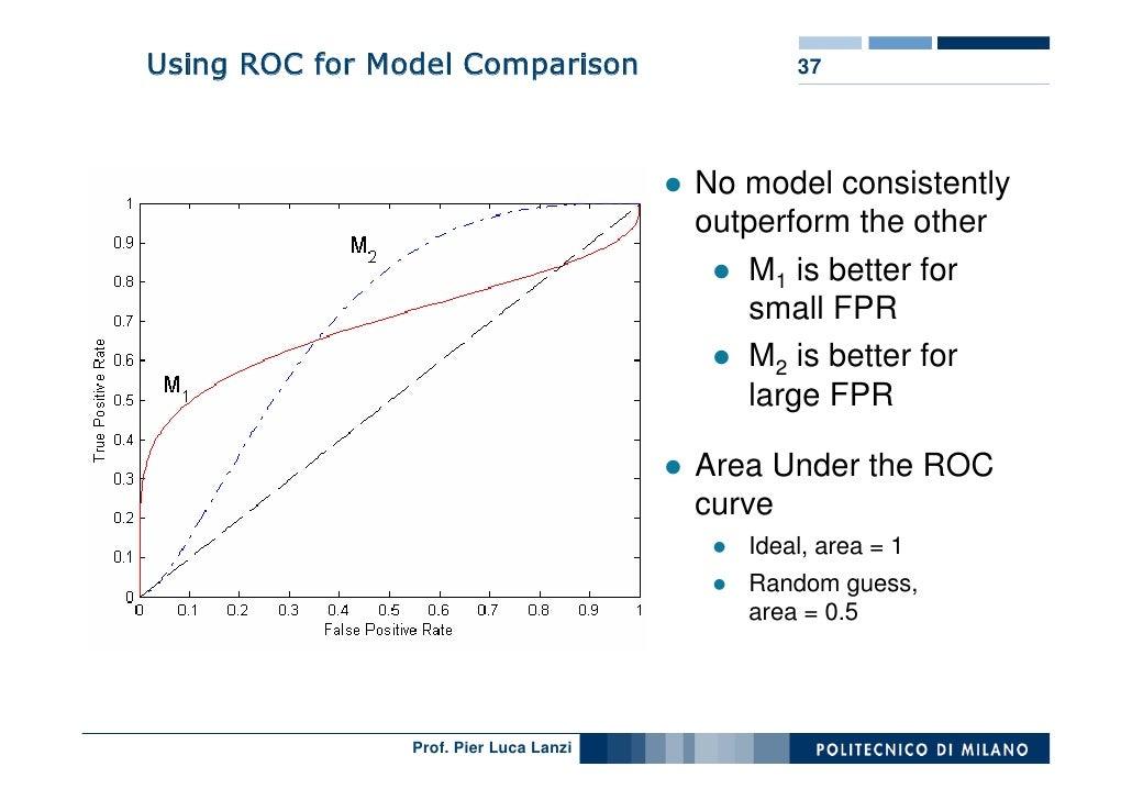Using ROC for Model Comparison                 37                                             No model consistently       ...