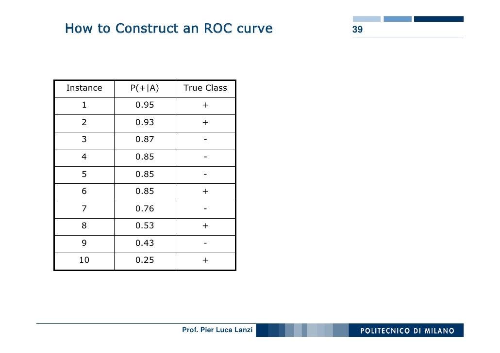 How to Construct an ROC curve               39     Instance   P(+|A)   True Class     1        0.95         +     2       ...