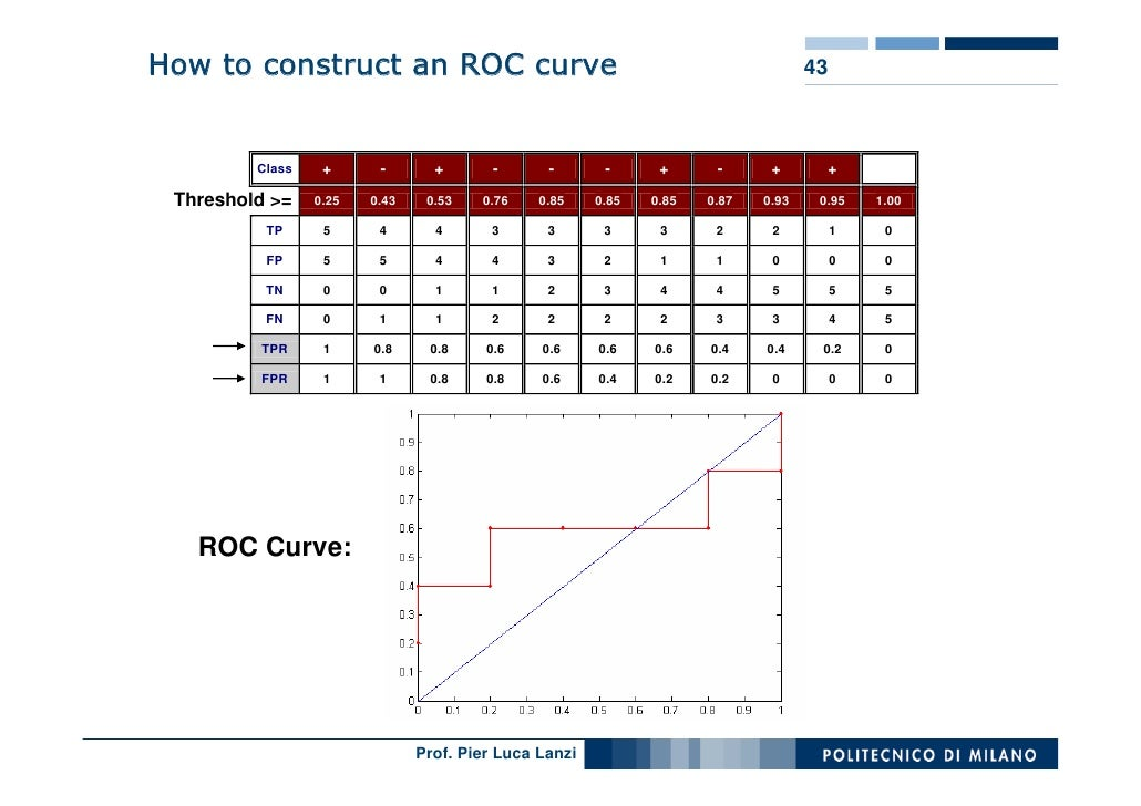 How to construct an ROC curve                                                      43                      +      -       ...