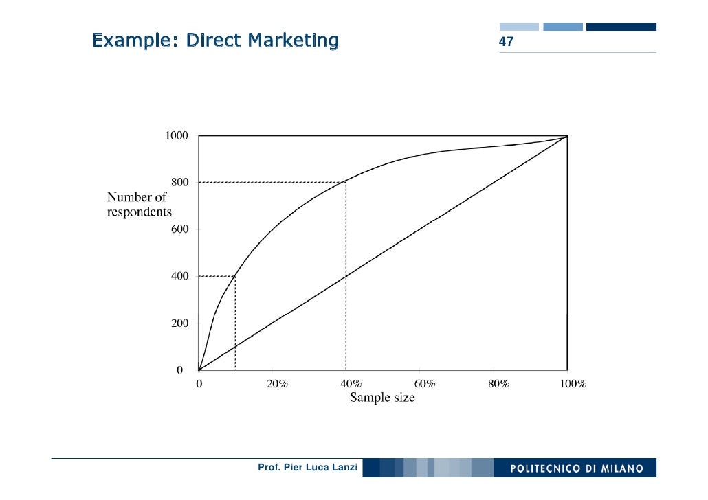 Example: Direct Marketing               47                     Prof. Pier Luca Lanzi