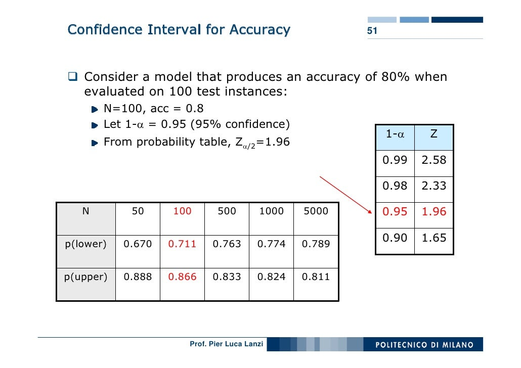 Confidence Interval for Accuracy                         51       Consider a model that produces an accuracy of 80% when  ...