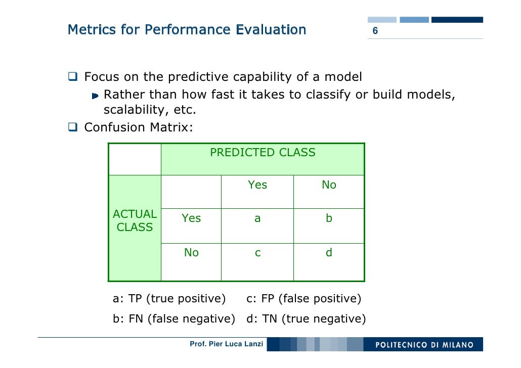 Metrics for Performance Evaluation                           6      Focus on the predictive capability of a model      Rat...