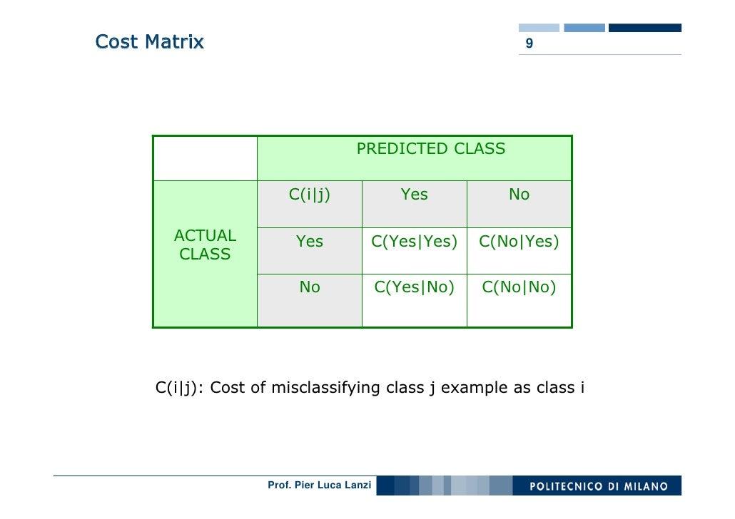 Cost Matrix                                                  9                                          PREDICTED CLASS   ...