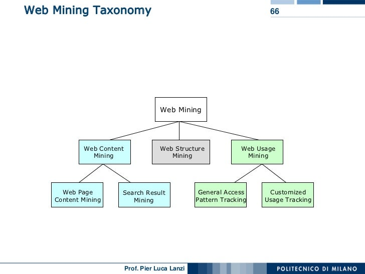 latest research paper in data mining Uncertain data mining: a new research direction michael chau1, reynold cheng2, and ben kao3 1: school of business, the university of hong kong, pokfulam, hong kong uncertain data mining problem in this paper, we present a framework for possible.
