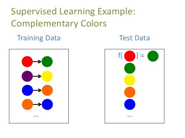 Supervised Learning Example: Complementary Colors … Training Data f( ) = … Test Data
