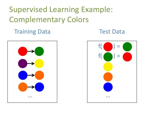 Supervised Learning Example: Complementary Colors … Training Data f( ) = f( ) = … Test Data