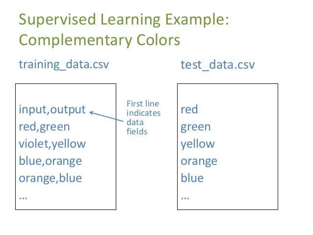 Supervised Learning Example: Complementary Colors input,output red,green violet,yellow blue,orange orange,blue … training_...