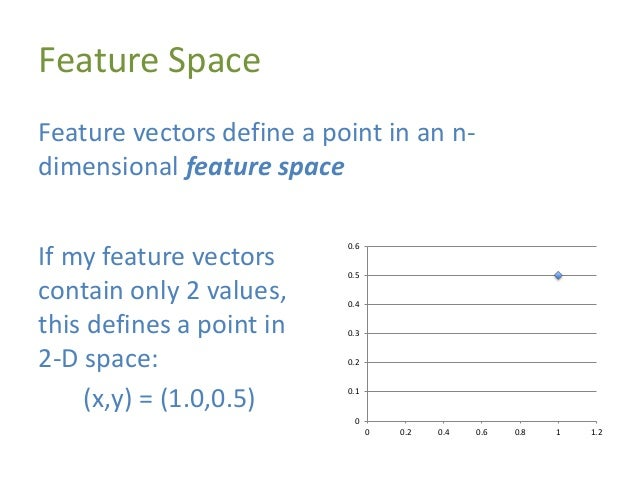 High-Dimensional Feature Spaces Most feature vectors are much higher dimensionality, such as: FVlaptop = [name,screen size...