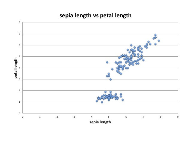 0 0.5 1 1.5 2 2.5 3 0 1 2 3 4 5 6 7 8 petalwidth petal length petal length vs petal width