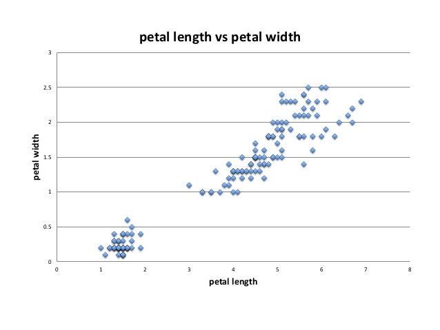 0 0.5 1 1.5 2 2.5 3 0 0.5 1 1.5 2 2.5 3 3.5 4 4.5 5 petalwidth sepia width sepia width vs petal width