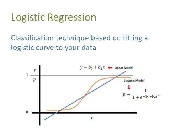 Logistic Regression P(Y   b, x) = 1 1+e-(b0+b1x)