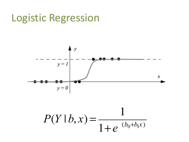 Logistic Regression Class 2 Class 1 Probability of data point being in a class Model weights P(Y   b, x) = 1 1+e-(b0+b1x)