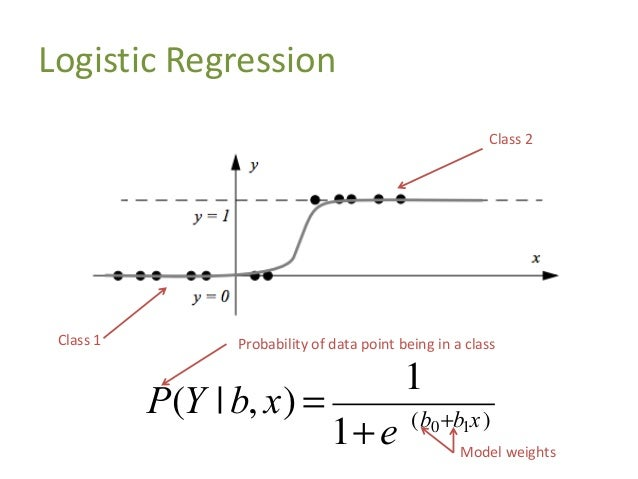 More Dimensions! Extending the logistic function into N- dimensions: