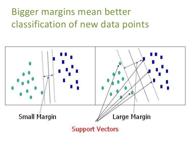 Points on the edge of a class are called Support Vectors Support vectors