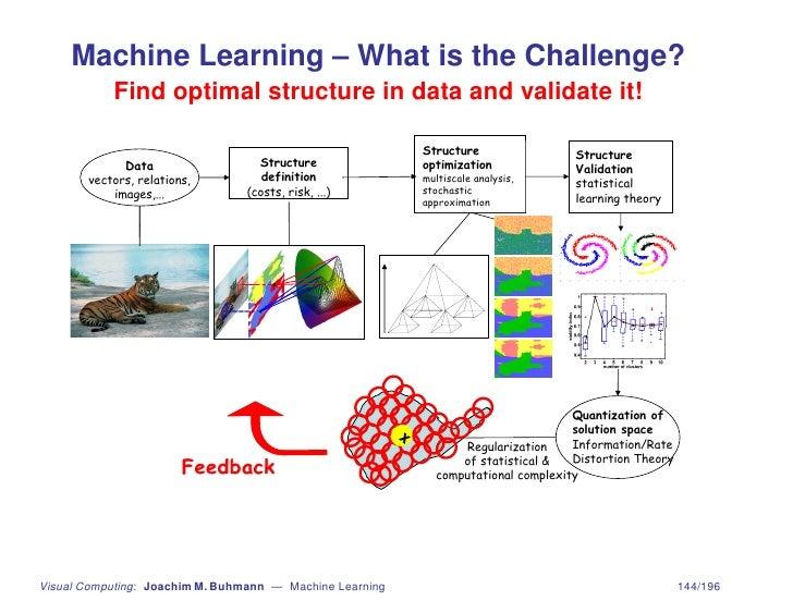 machine learning regularization
