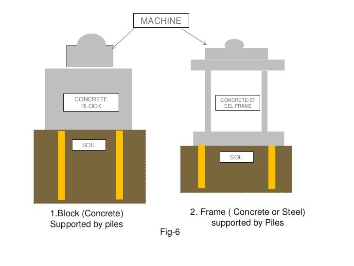 Machine Foundation Design