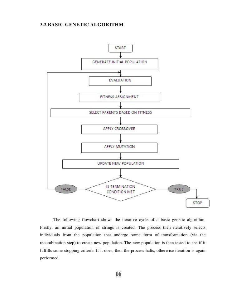 3.2 BASIC GENETIC ALGORITHM       The following flowchart shows the iterative cycle of a basic genetic algorithm.Firstly, ...