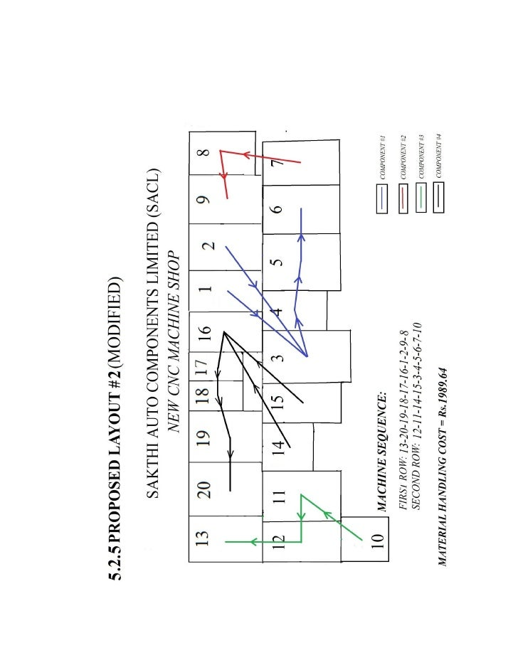 CONCLUSION:        This project presented an approach for solving facility layout design problems with theconsideration of...