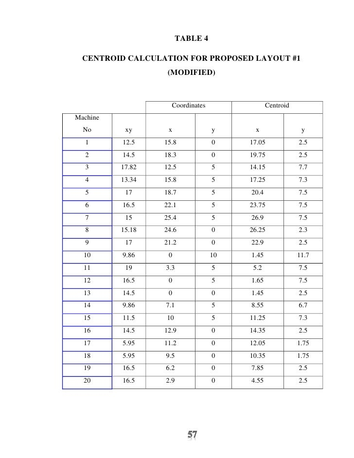 MATERIAL HANDLING COST MATRIX OF PROPOSED LAYOUT #3     1   2     3        4        5        6      7     8        9      ...