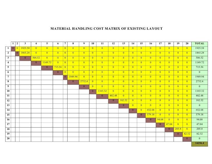 Machine Layout Design and Optimization