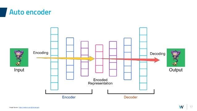 17 Auto encoder Image Source : https://medium.com/@niazangels