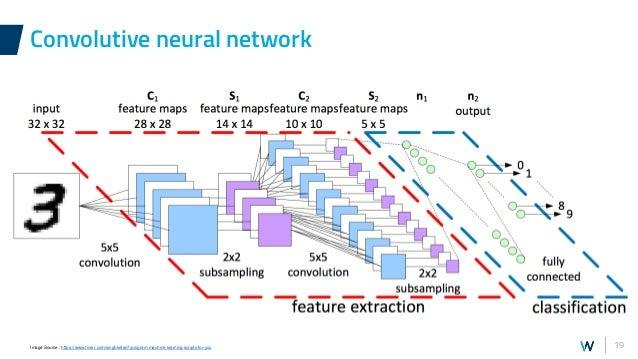 19 Convolutive neural network Image Source : https://www.fiverr.com/singhketan7/program-machine-learning-scripts-for-you