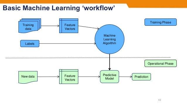 Basic Machine Learning 'workflow' 10 Feature Vectors Training data Labels Machine Learning Algorithm Feature Vectors New d...
