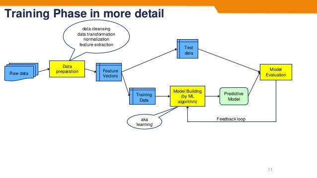 Training Phase in more detail 11 Raw data Data preparation Feature Vectors Training Data Test data Model Building (by ML a...