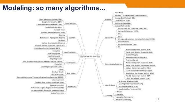 Modeling: so many algorithms… 14