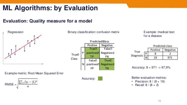 ML Algorithms: by Evaluation Evaluation: Quality measure for a model 16 Regression Example metric: Root Mean Squared Error...