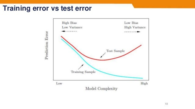 Training error vs test error 18