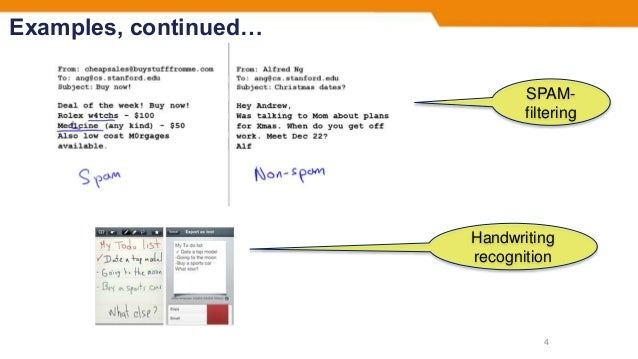 Examples, continued… 4 SPAM- filtering Handwriting recognition