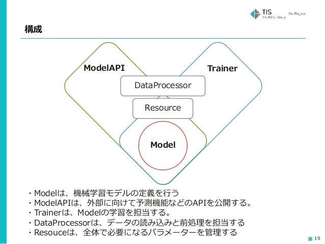 19 構成 Model DataProcessor Resource ModelAPI Trainer ・Modelは、機械学習モデルの定義を行う ・ModelAPIは、外部に向けて予測機能などのAPIを公開する。 ・Trainerは、Mode...