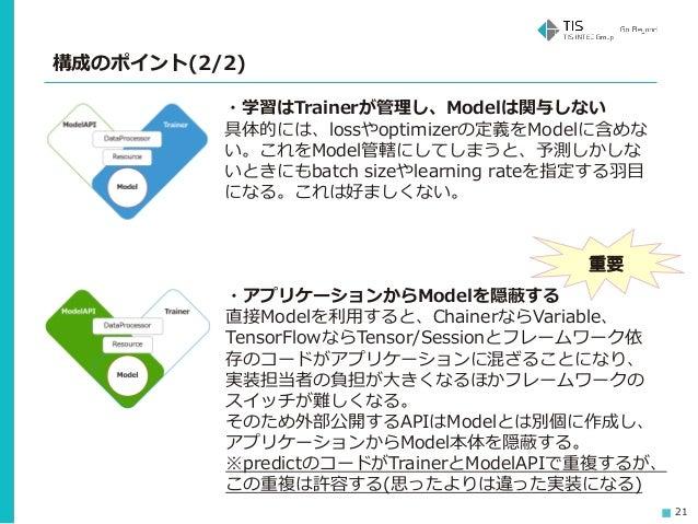 21 構成のポイント(2/2) ・学習はTrainerが管理し、Modelは関与しない 具体的には、lossやoptimizerの定義をModelに含めな い。これをModel管轄にしてしまうと、予測しかしな いときにもbatch sizeやl...