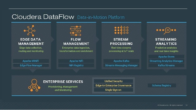 14© Cloudera, Inc. All rights reserved. HANDS ON CDSW + NiFi https://community.hortonworks.com/articles/239961/using-cloud...