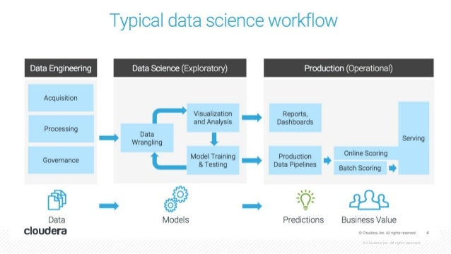 17 © Cloudera, Inc. All rights reserved. MACHINE LEARNING IS A GROWTH ENGINE PROTECT business CONNECT products & services ...