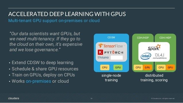 36 © Cloudera, Inc. All rights reserved. ACCELERATED DEEP LEARNING WITH GPUS Multi-tenant GPU support on-premises or cloud...
