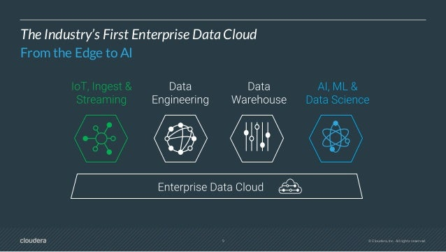 11 © Cloudera, Inc. All rights reserved. CLOUDERA DATA FLOW (CDF)